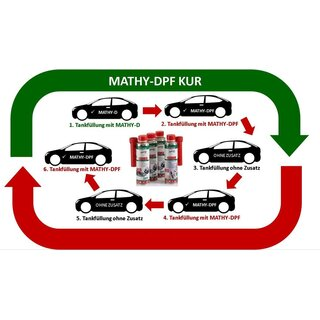 Mathy DPF Kur Systemreinigungs-Set